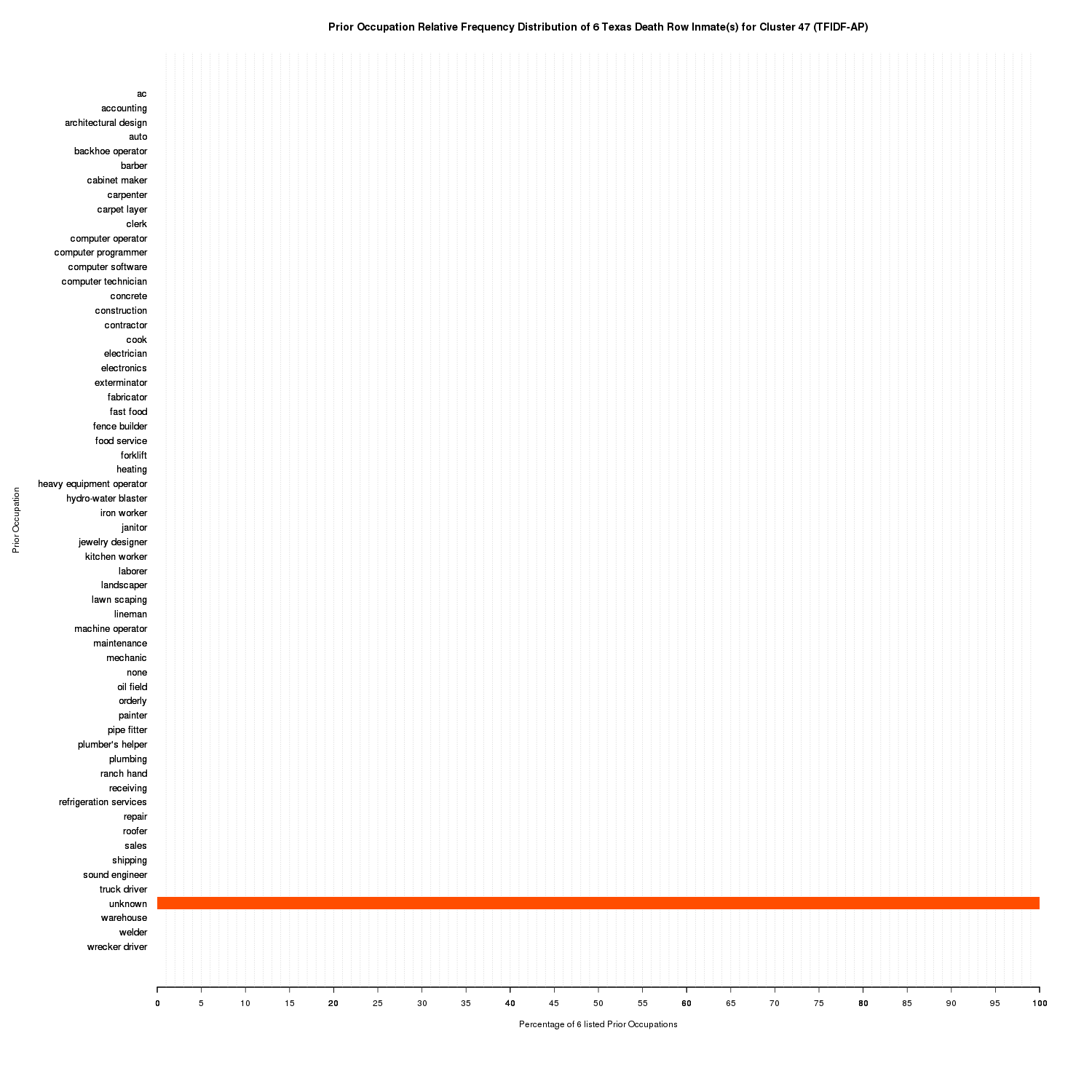 Prior Occupation Relative Frequency Distribution of 6 Texas Death Row Inmate(s) for Cluster 47 (TFIDF-AP)