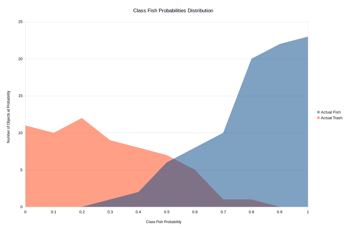 Class Fish Probabilities Distribution