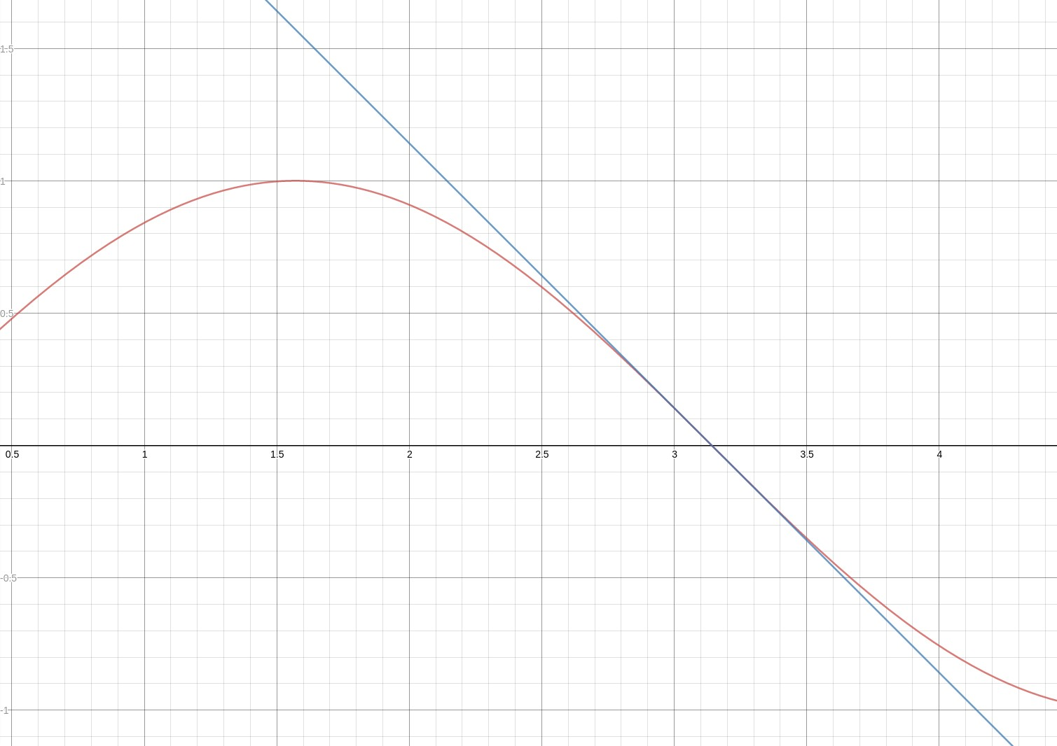Our linear function versus the actual function.